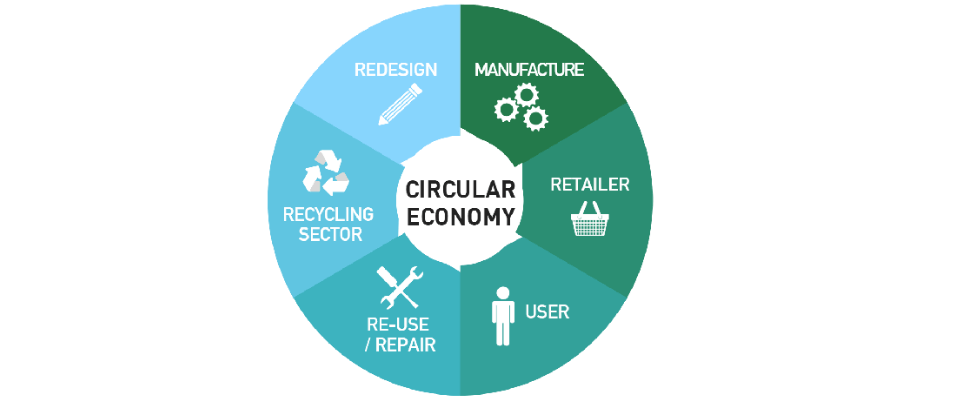The Circular Economy: Going Round In Circles But Going Nowhere?